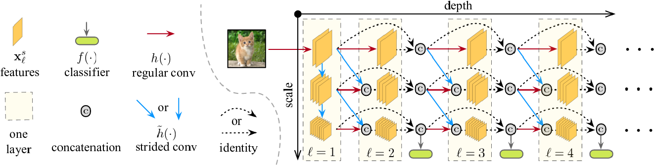 Figure 2 for MS-RANAS: Multi-Scale Resource-Aware Neural Architecture Search