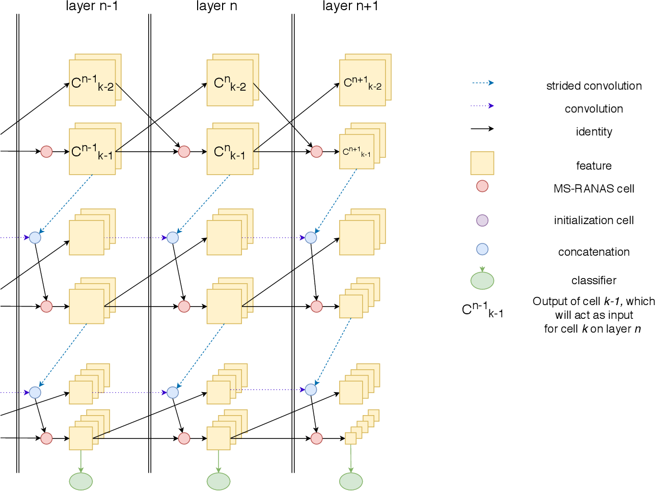 Figure 3 for MS-RANAS: Multi-Scale Resource-Aware Neural Architecture Search