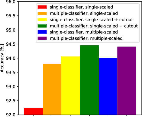 Figure 4 for MS-RANAS: Multi-Scale Resource-Aware Neural Architecture Search