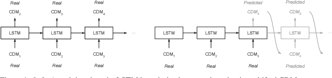 Figure 1 for Towards Automated Satellite Conjunction Management with Bayesian Deep Learning