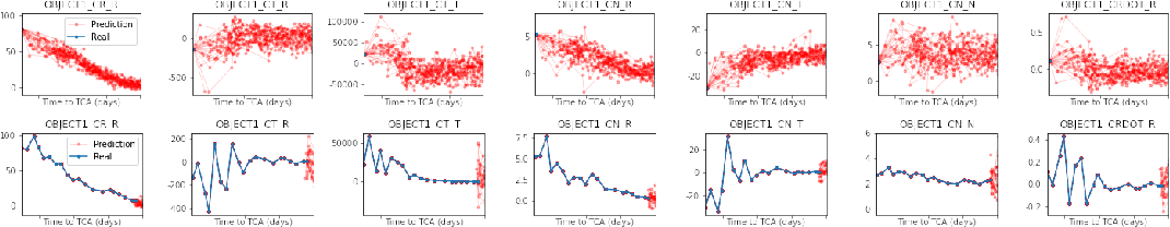 Figure 2 for Towards Automated Satellite Conjunction Management with Bayesian Deep Learning