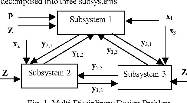 Fig. 1. Multi-Disciplinary Design Problem