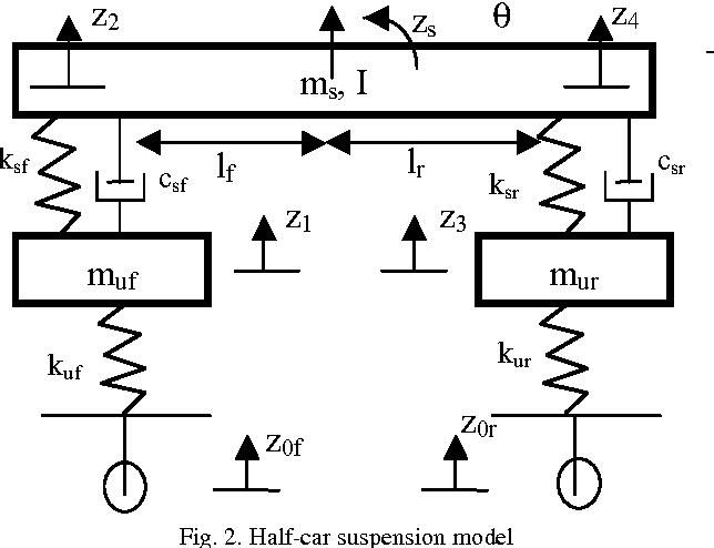 Fig. 2. Half-car suspension model