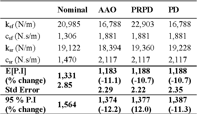 TABLE 2: COMPARISON OF PRPD TO AAO OPTIMIZATION AND