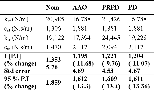 TABLE 3: COMPARISON OF PRPD TO AAO OPTIMIZATION AND