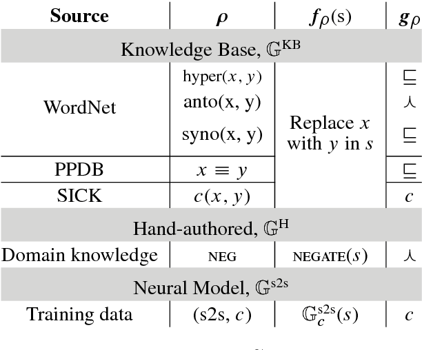 Figure 3 for AdvEntuRe: Adversarial Training for Textual Entailment with Knowledge-Guided Examples