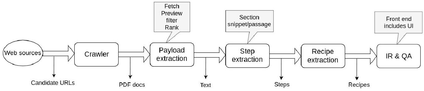 Figure 1 for Pipelines for Procedural Information Extraction from Scientific Literature: Towards Recipes using Machine Learning and Data Science