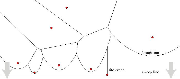 Cloning Voronoi Diagrams Via Retroactive Data Structures Semantic