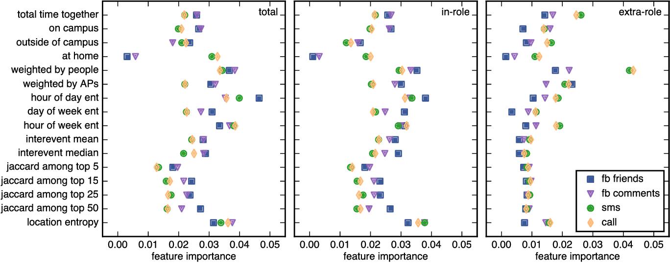 Figure 4 from Offline Behaviors of Online Friends - Semantic Scholar