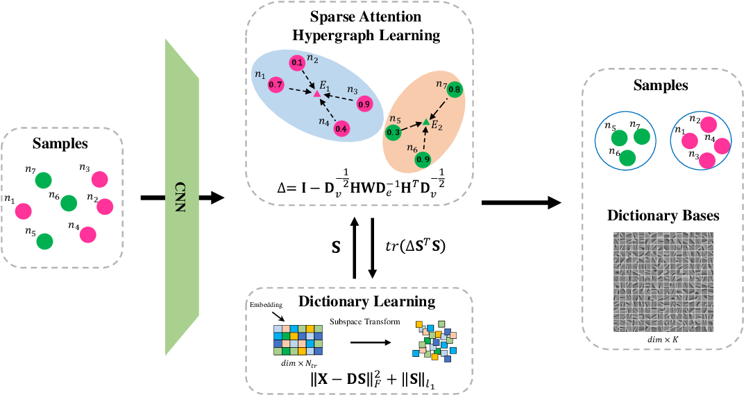 Figure 1 for SAHDL: Sparse Attention Hypergraph Regularized Dictionary Learning
