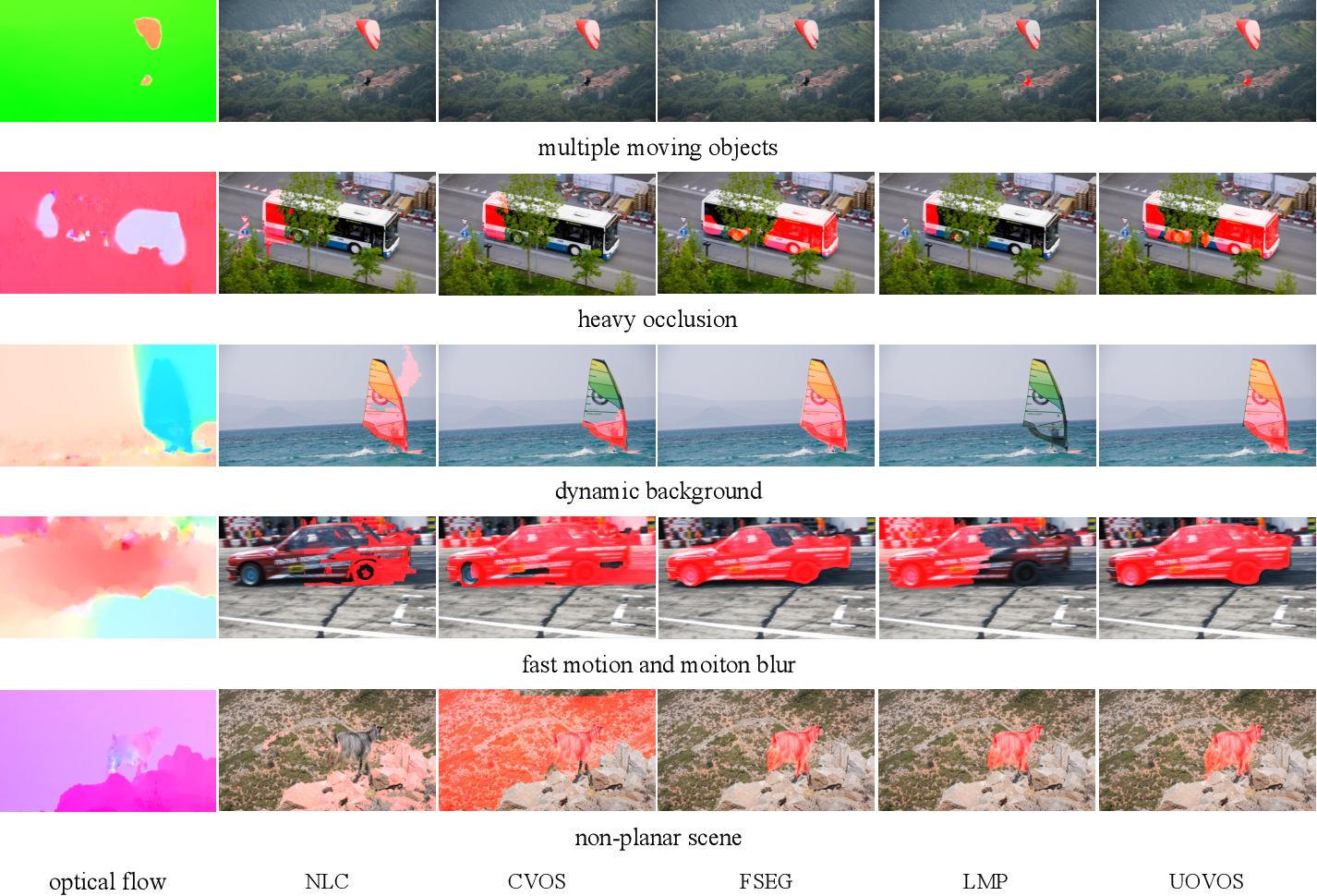 Figure 2 for Unsupervised Online Video Object Segmentation with Motion Property Understanding