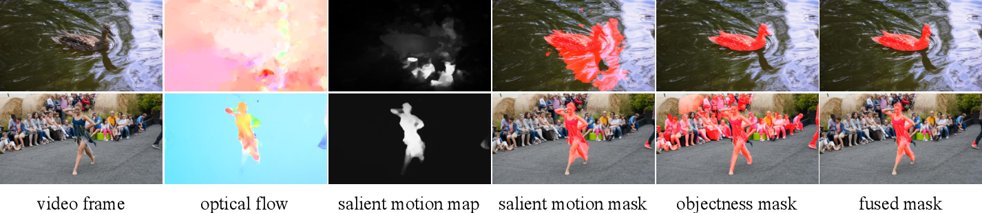 Figure 1 for Unsupervised Online Video Object Segmentation with Motion Property Understanding