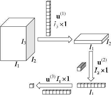 Figure 1 for Tensor object classification via multilinear discriminant analysis network