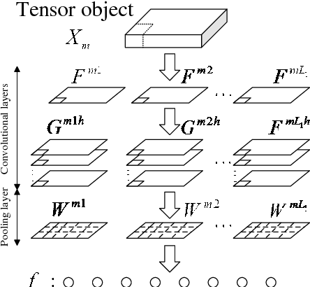 Figure 4 for Tensor object classification via multilinear discriminant analysis network