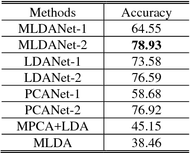 Figure 2 for Tensor object classification via multilinear discriminant analysis network