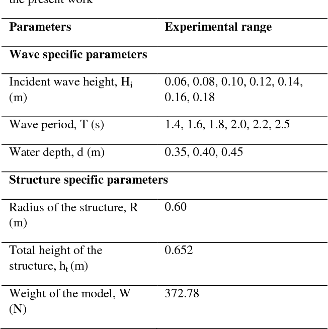 PDF] Physical model studies on the stability of emerged seaside