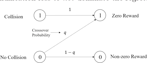 Figure 2 for Decentralized Multi-player Multi-armed Bandits with No Collision Information