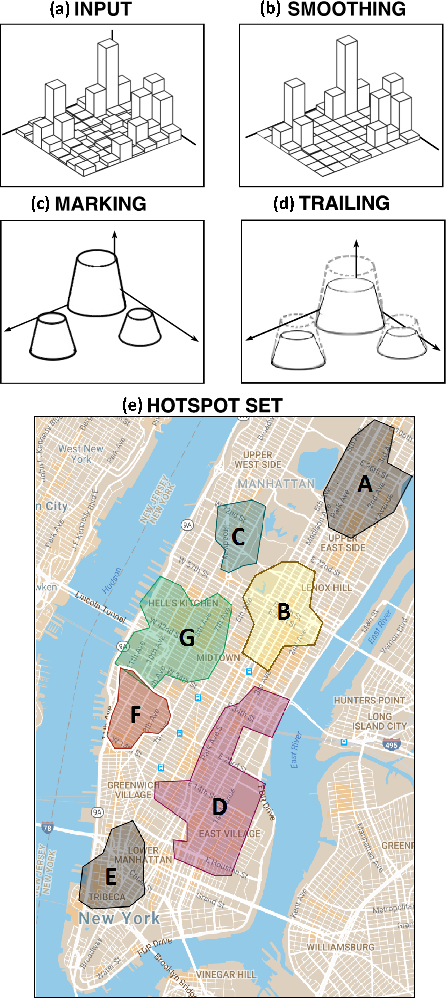 Figure 1 for A stigmergy-based analysis of city hotspots to discover trends and anomalies in urban transportation usage