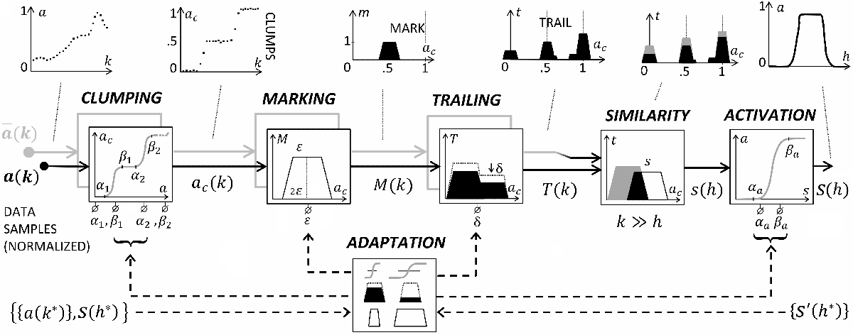Figure 2 for A stigmergy-based analysis of city hotspots to discover trends and anomalies in urban transportation usage
