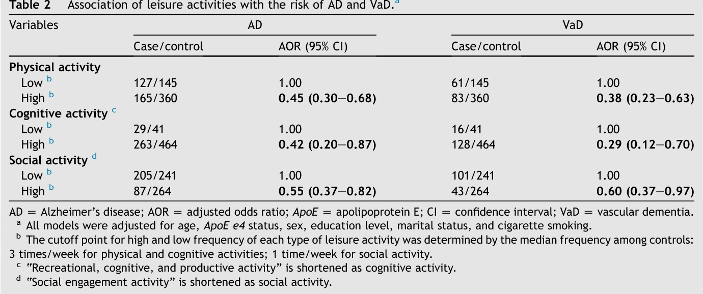 Table 2 Association of leisure activities with the risk of AD and VaD.a