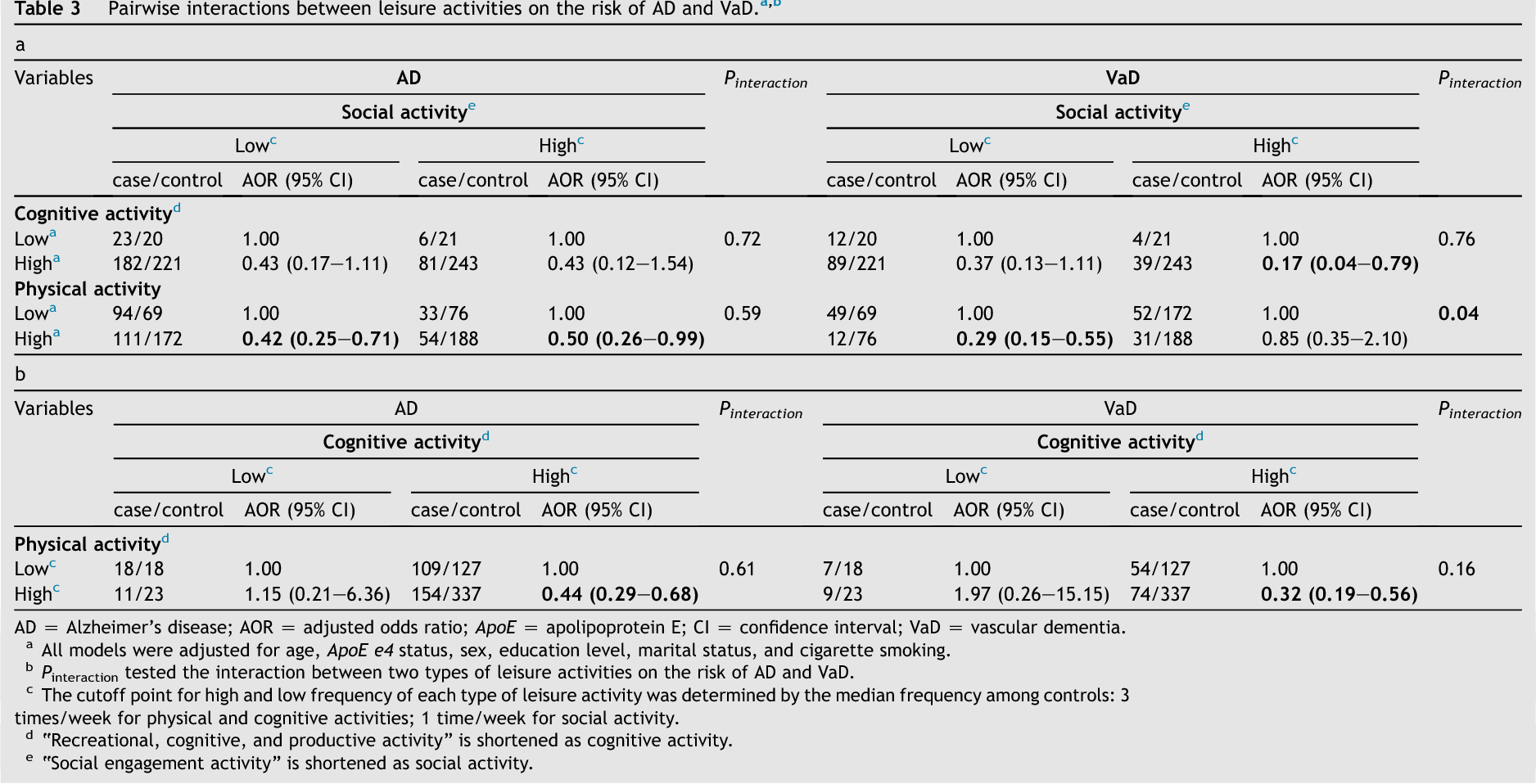 Table 3 Pairwise interactions between leisure activities on the risk of AD and VaD.a,b