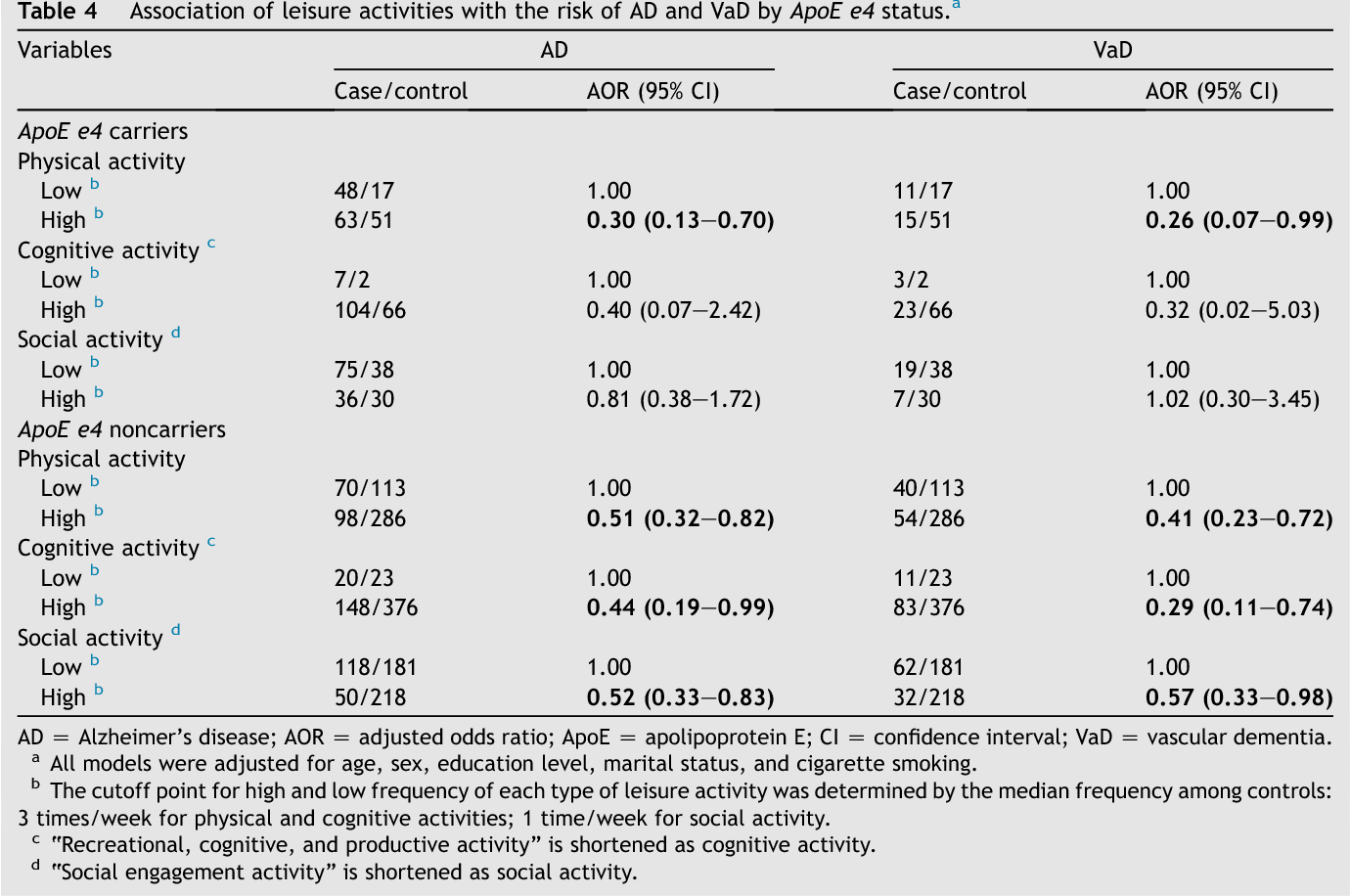 Table 4 Association of leisure activities with the risk of AD and VaD by ApoE e4 status.a