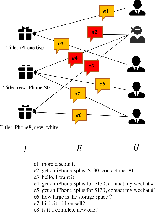 Figure 3 for Spam Review Detection with Graph Convolutional Networks