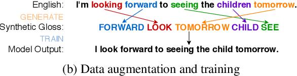 Figure 1 for Data Augmentation for Sign Language Gloss Translation