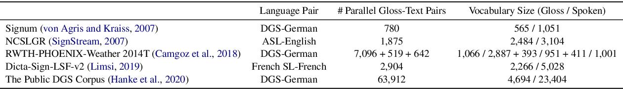 Figure 2 for Data Augmentation for Sign Language Gloss Translation