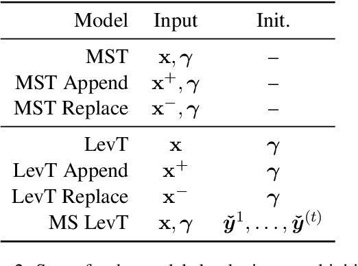 Figure 3 for Incorporating Terminology Constraints in Automatic Post-Editing