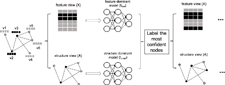Figure 3 for CoG: a Two-View Co-training Framework for Defending Adversarial Attacks on Graph