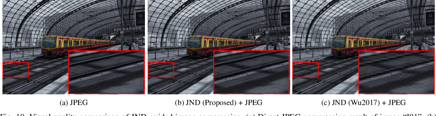 Figure 2 for Towards Top-Down Just Noticeable Difference Estimation of Natural Images