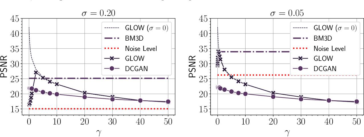 Figure 2 for Invertible generative models for inverse problems: mitigating representation error and dataset bias