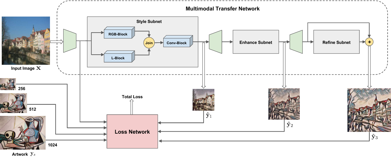 Figure 3 for Multimodal Transfer: A Hierarchical Deep Convolutional Neural Network for Fast Artistic Style Transfer