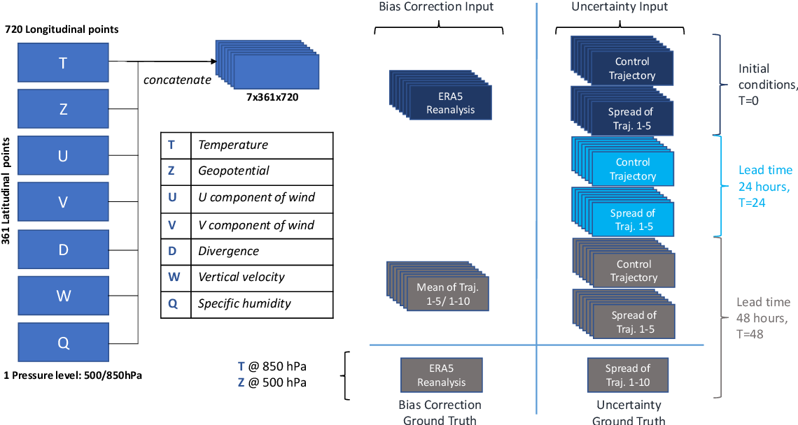 Figure 1 for Deep Learning for Post-Processing Ensemble Weather Forecasts