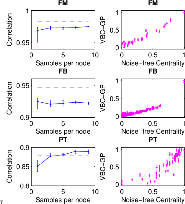 Figure 3 for Probabilistic Network Metrics: Variational Bayesian Network Centrality