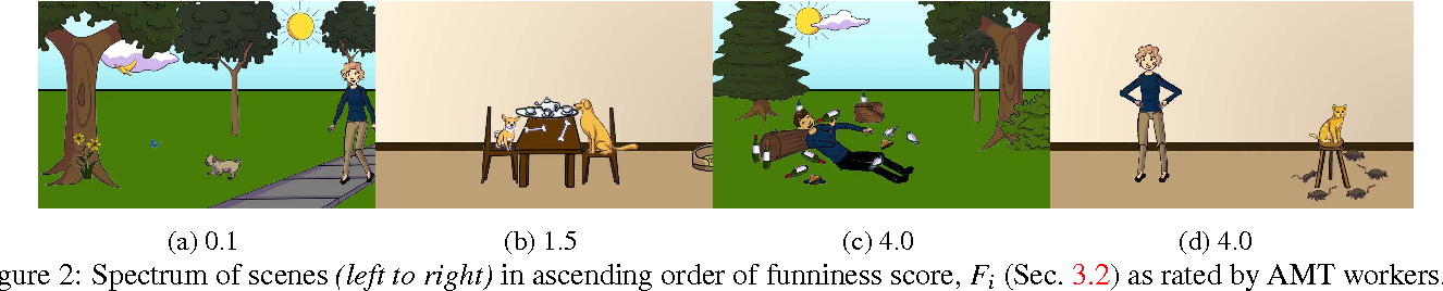 Figure 3 for We Are Humor Beings: Understanding and Predicting Visual Humor