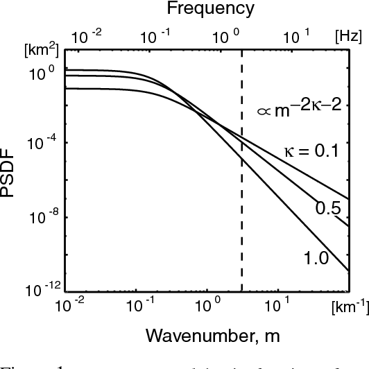 PDF] Simulating the Envelope of Scalar Waves in 2D Random