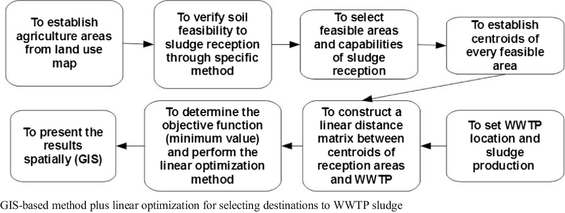 WTP and WWTP sludge management: a case study in the