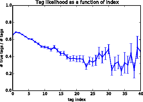 Figure 3 for Image Classification and Retrieval from User-Supplied Tags