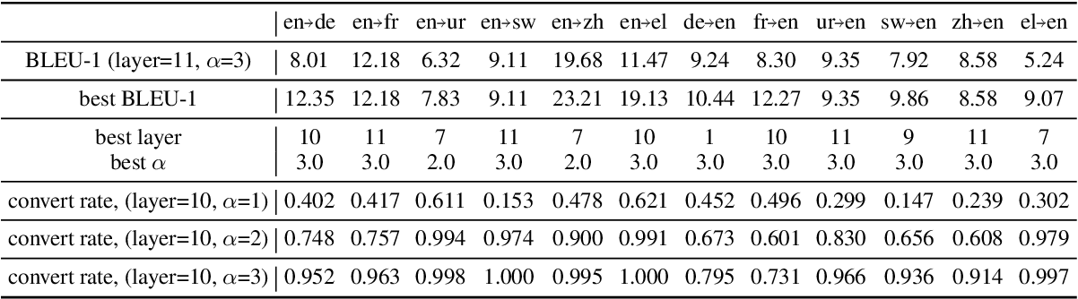 Figure 4 for A Study of Cross-Lingual Ability and Language-specific Information in Multilingual BERT