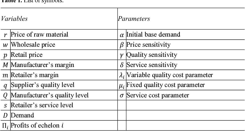 PDF] Pricing, product quality, and retail service in a three