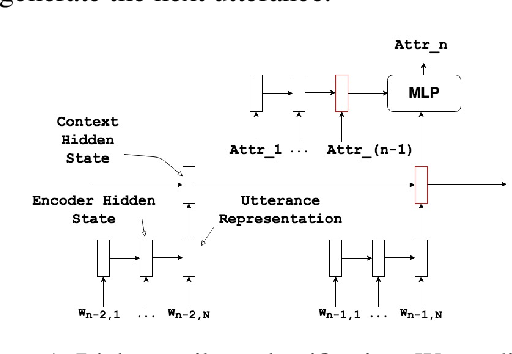 Figure 1 for Deep Reinforcement Learning For Modeling Chit-Chat Dialog With Discrete Attributes