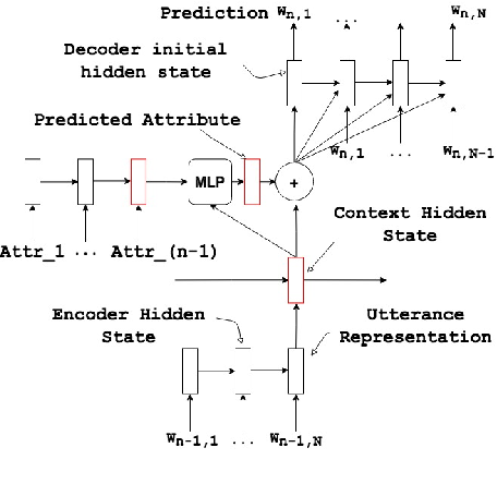Figure 3 for Deep Reinforcement Learning For Modeling Chit-Chat Dialog With Discrete Attributes