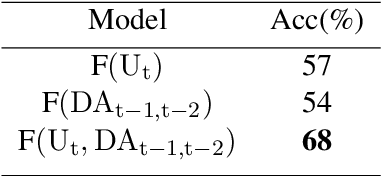 Figure 2 for Deep Reinforcement Learning For Modeling Chit-Chat Dialog With Discrete Attributes