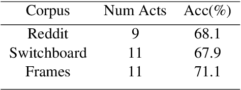 Figure 4 for Deep Reinforcement Learning For Modeling Chit-Chat Dialog With Discrete Attributes