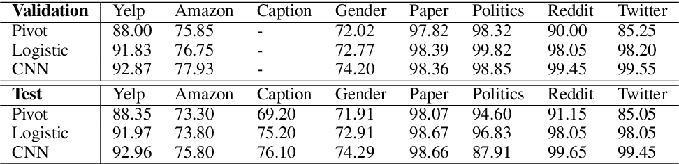 Figure 4 for Rethinking Text Attribute Transfer: A Lexical Analysis