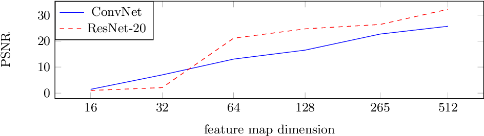 Figure 4 for Inverting Gradients -- How easy is it to break privacy in federated learning?