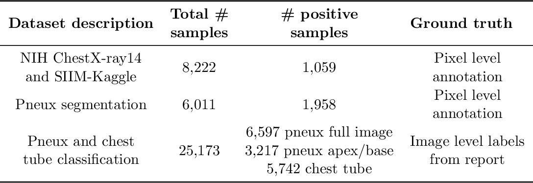 Figure 4 for Pneumothorax and chest tube classification on chest x-rays for detection of missed pneumothorax