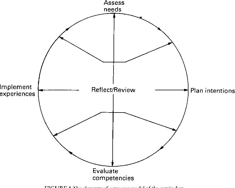 Curriculum models: product versus process  - Semantic Scholar